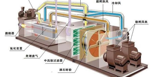 沸石转轮,催化燃烧设备