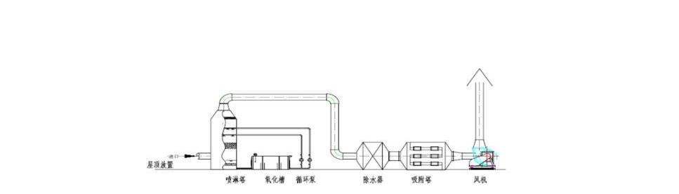 喷淋塔+活性炭吸附塔