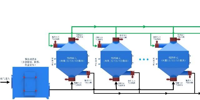 每日干货:澳纳森的废气处理工艺—催化燃烧