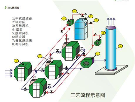 CO催化燃烧设备+活性炭吸附浓缩适用在那几个行业——澳纳森