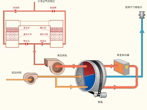沸石转轮+RTO蓄热燃烧炉