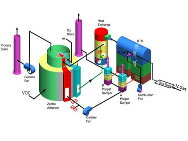 沸石转筒+RTO蓄热燃烧炉