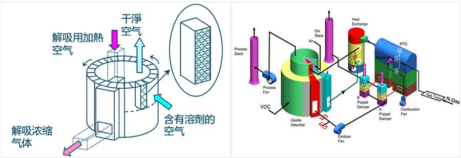 沸石转筒+RTO-装置原理图