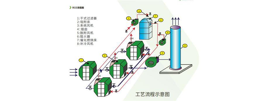 活性炭吸附+催化燃烧原理图